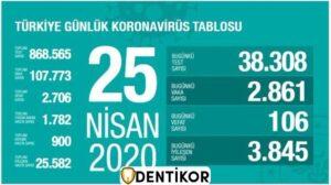 27 Nisan korona virüs yeni vaka sayısı açıklandı! - Haberler