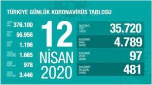 21 Nisan korona virüs yeni vaka sayısı açıklandı! - Haberler